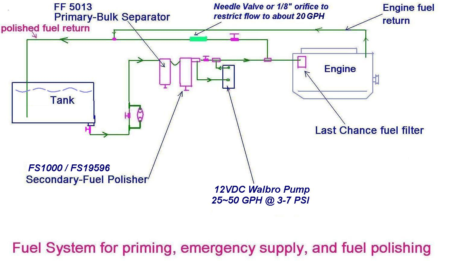 combo fuel system diagram.jpg (1528×902) | sailing | pinterest 2014 ford focus fuel system diagram