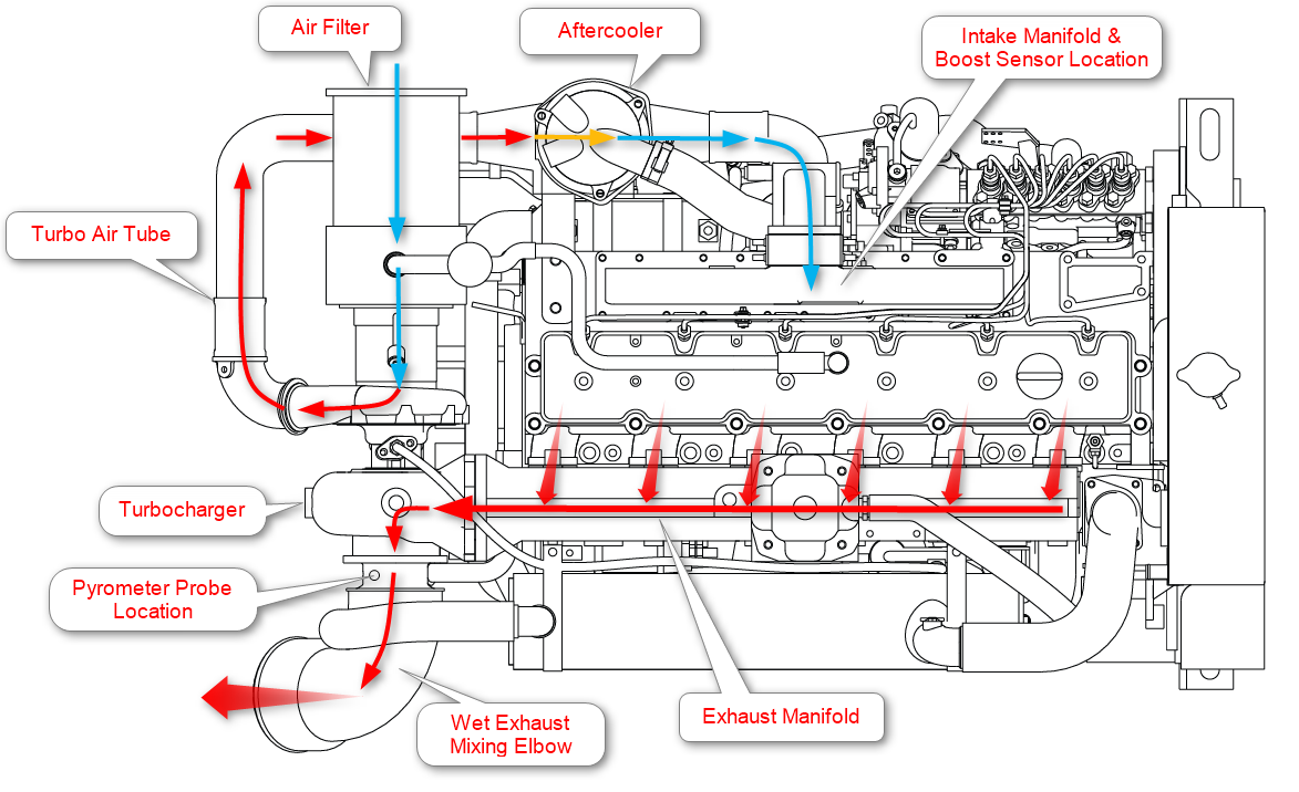 marine engine air flow diagram boost, egt, and horsepower seaboard marine