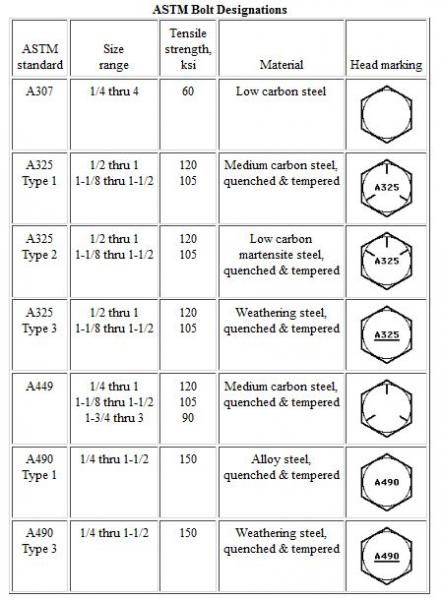 ASTM Bolt Designations