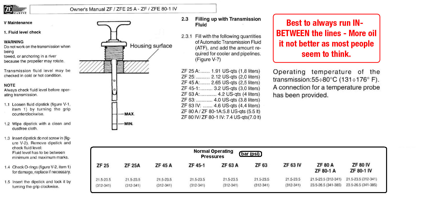 Oil Capacities and Dip-Stick Readings for ATF ZF Transmissions