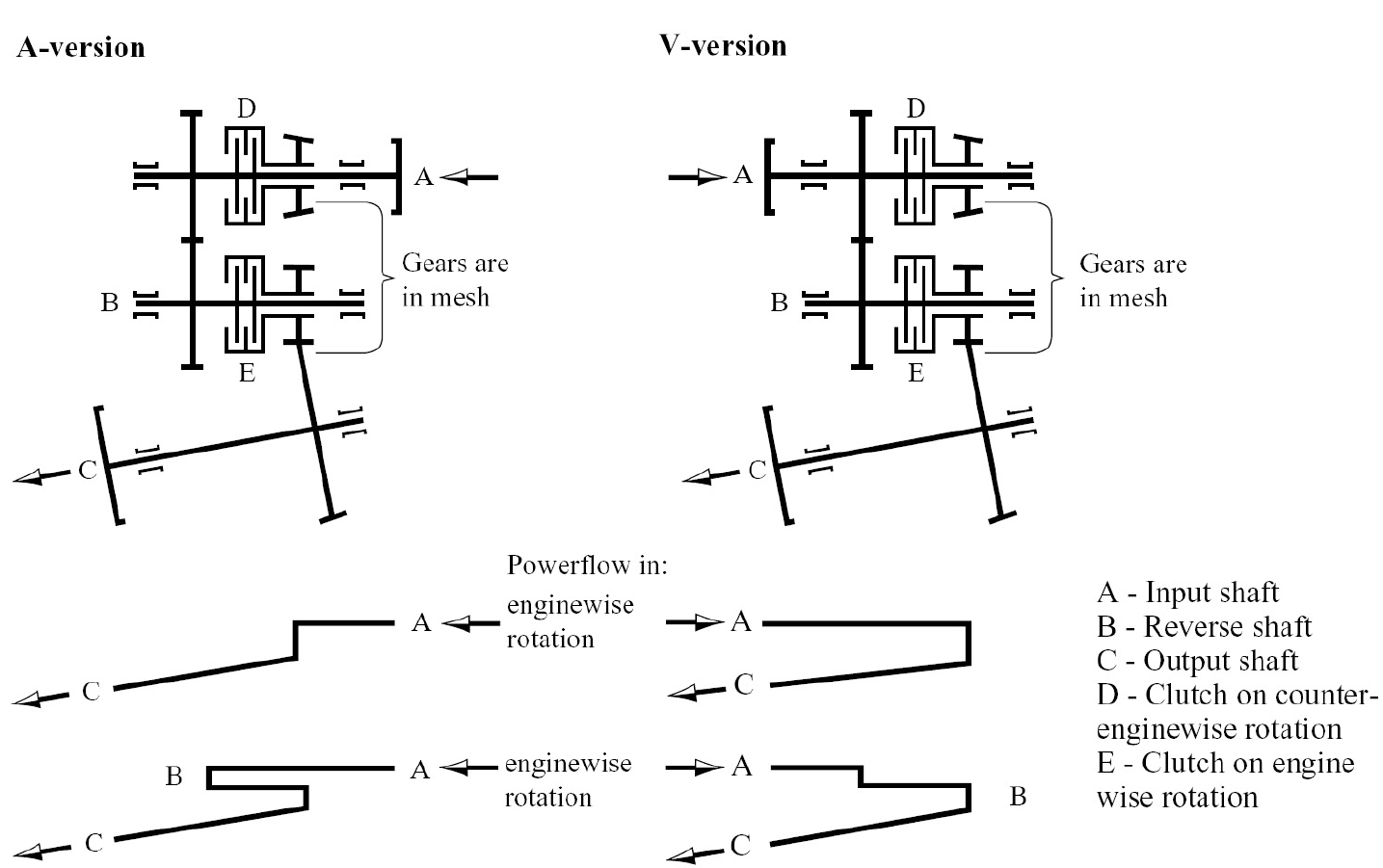 all about marine transmission v drives seaboard marine rh sbmar com Automatic Transmission Diagram Transmission Science Diagram
