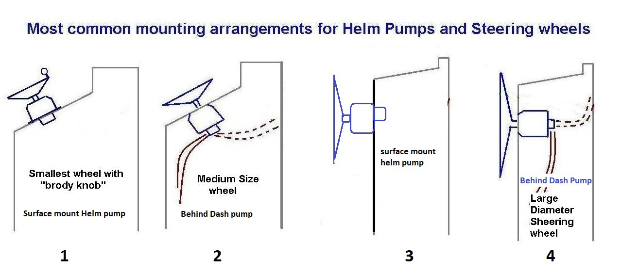 Typical Helm Mounting Arrangements