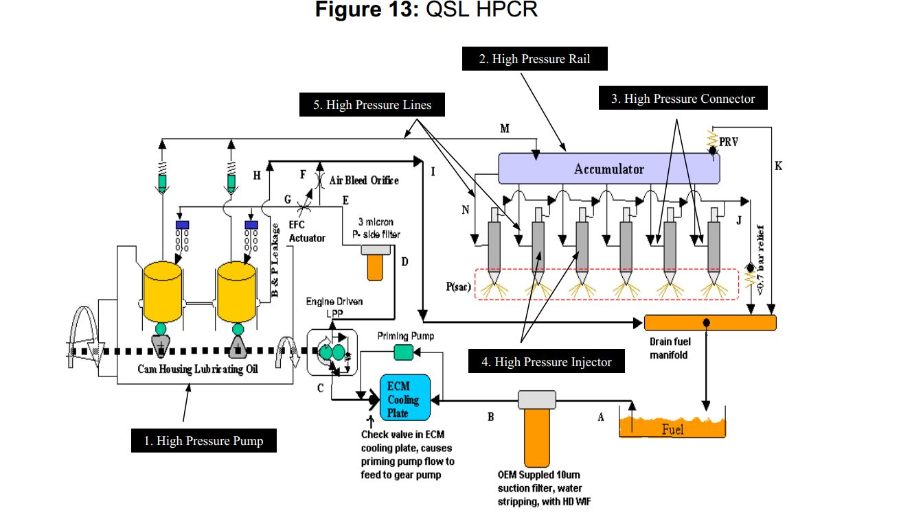 Qsl9 Epa Tier 3 Fuel System on 4bt wiring diagram