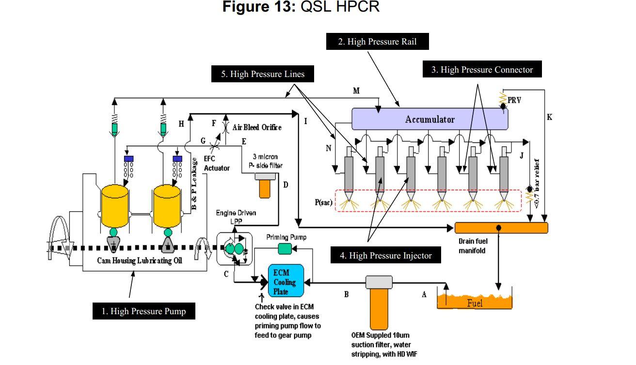 Qsl9 Epa Tier 3 Fuel System Seaboard Marine