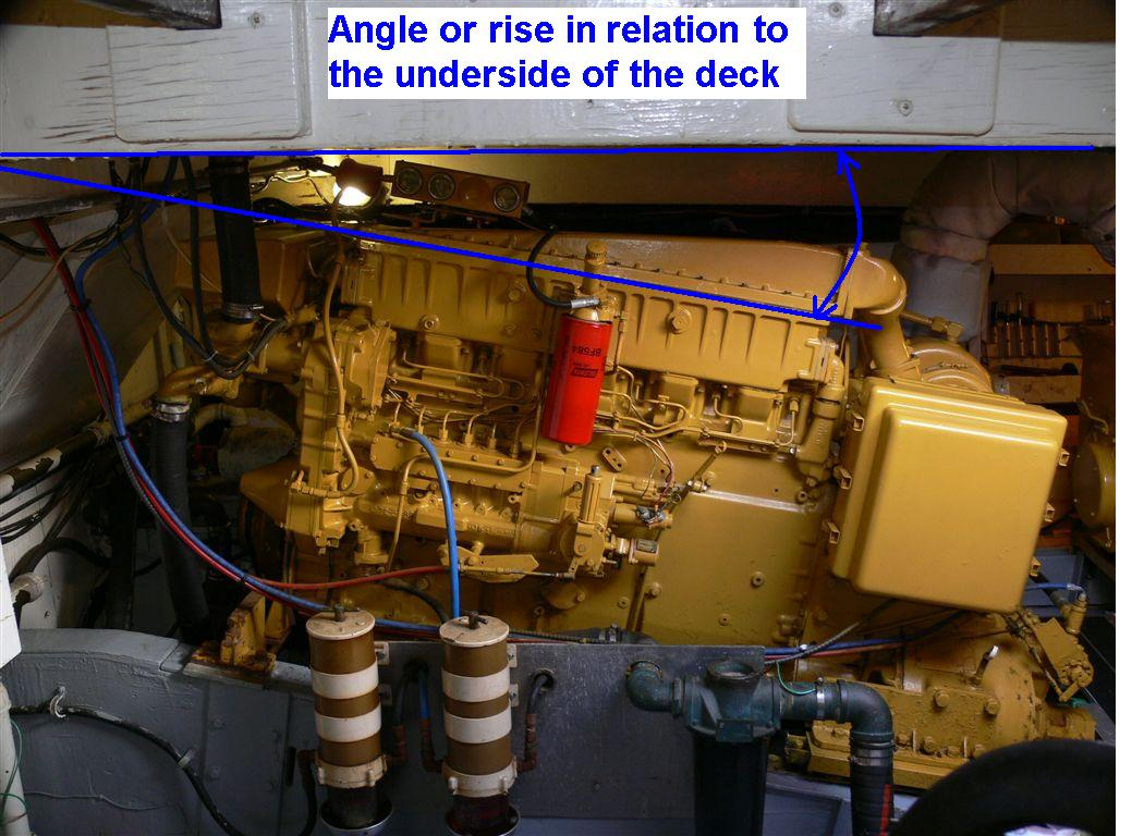 Shaft Angle in Relation to the Deck