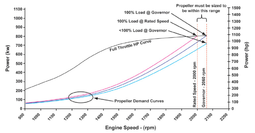 Propping Electronic Engines