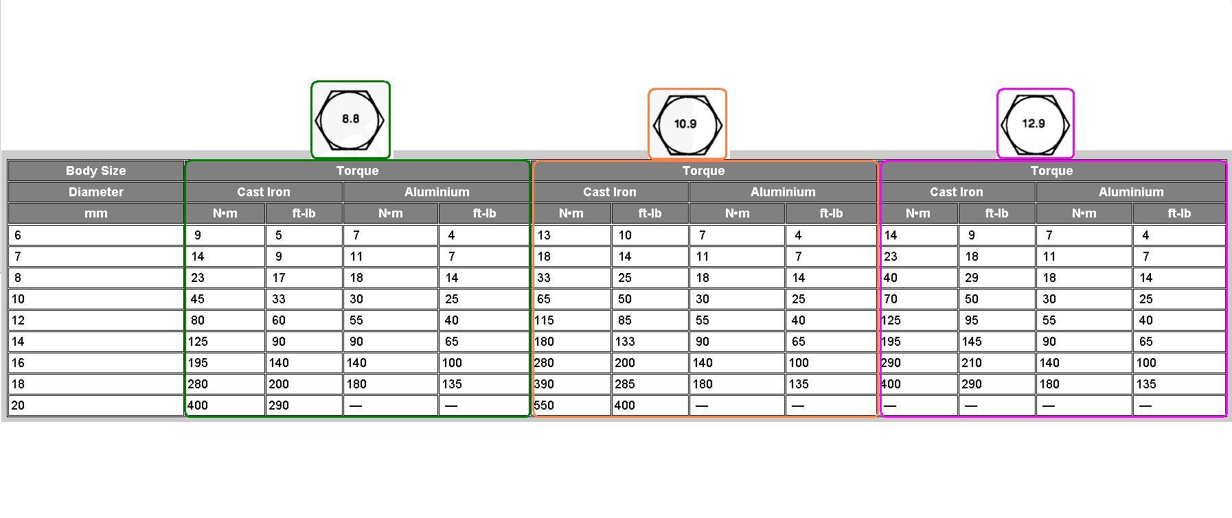 Bolt Torque Chart Templates