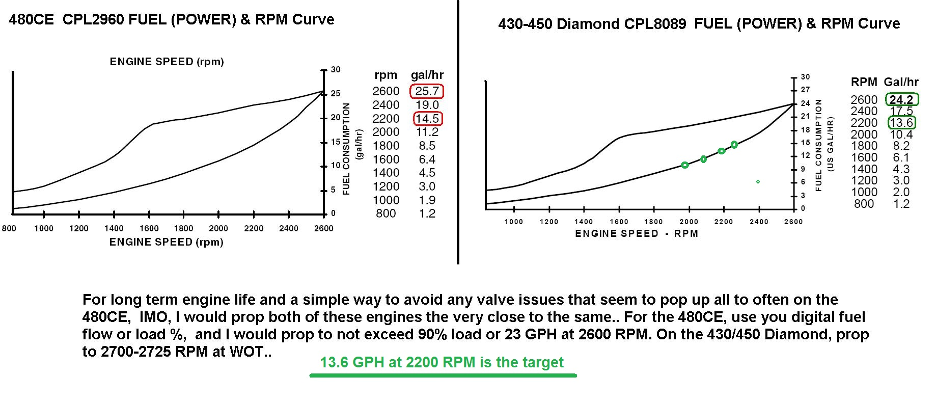 480CE vs 450 Diamond Fuel Curves