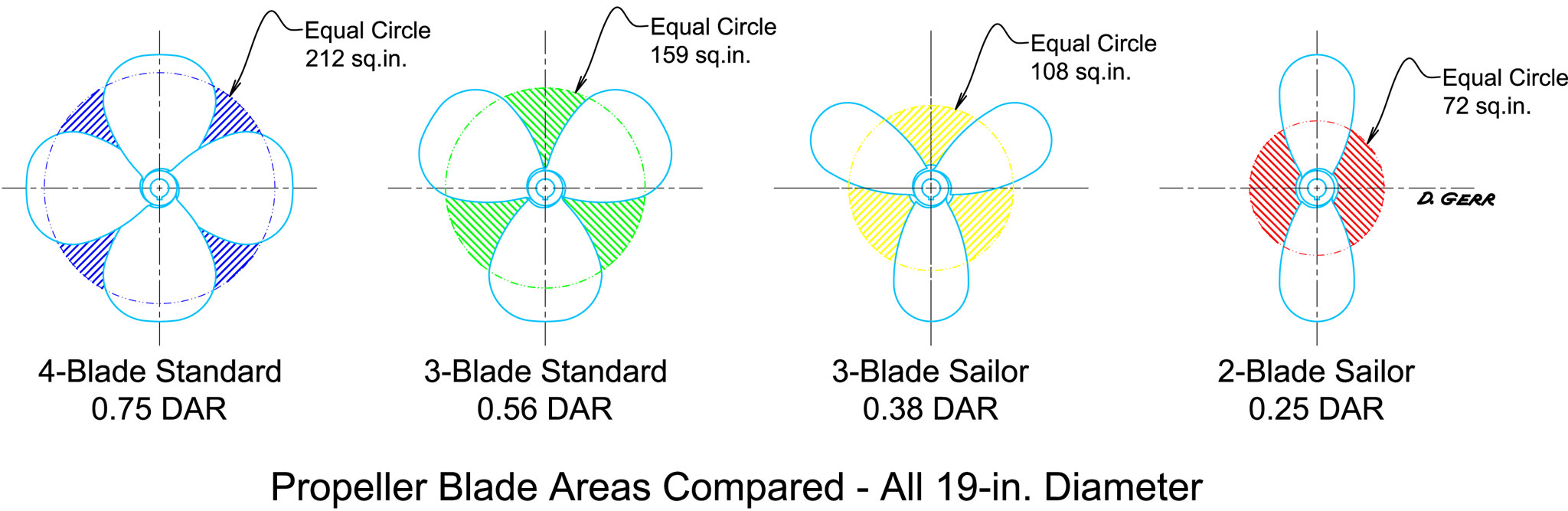 Propeller Disc Area Ratio (DAR)