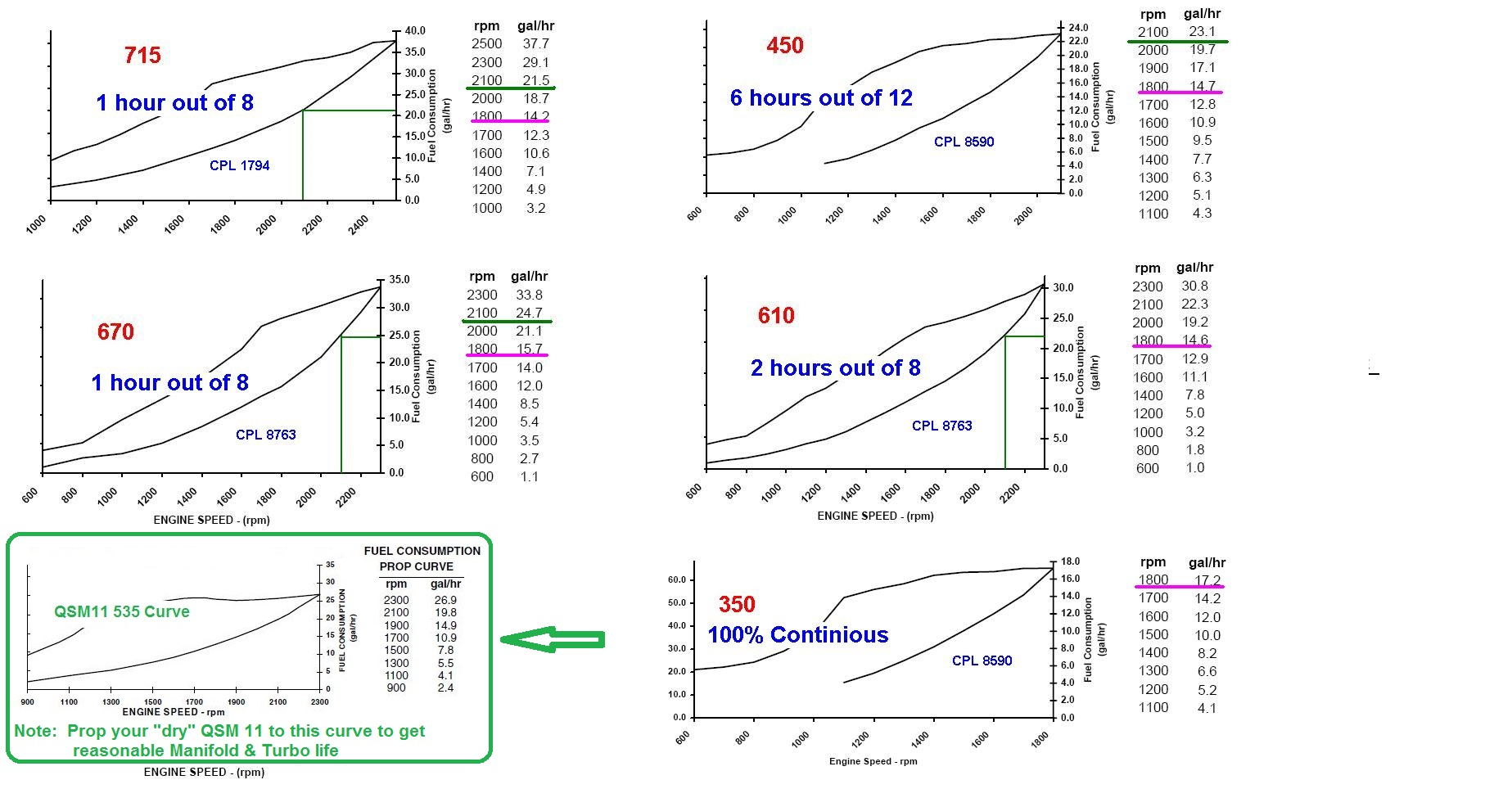 Comparing the QSM11 Performance Curves to the 535 HP Curve