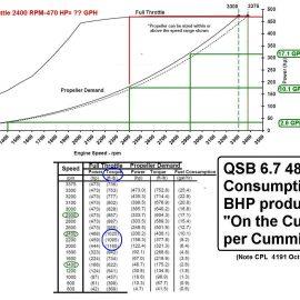 Marine QSB 6.7 Fuel GPH vs BHP