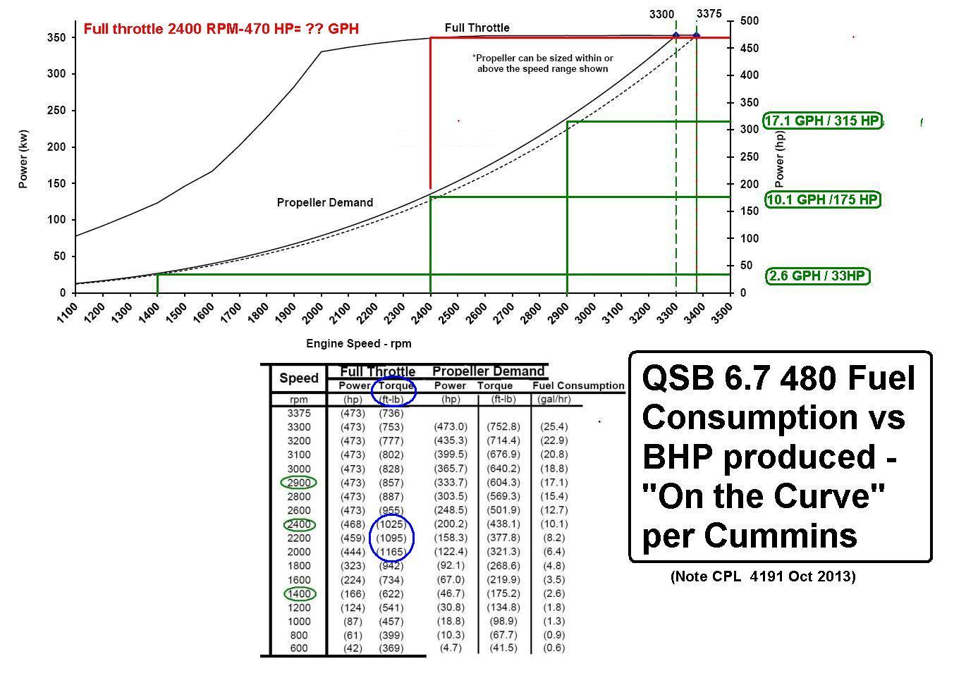QSB 6.7 Fuel GPH vs BHP