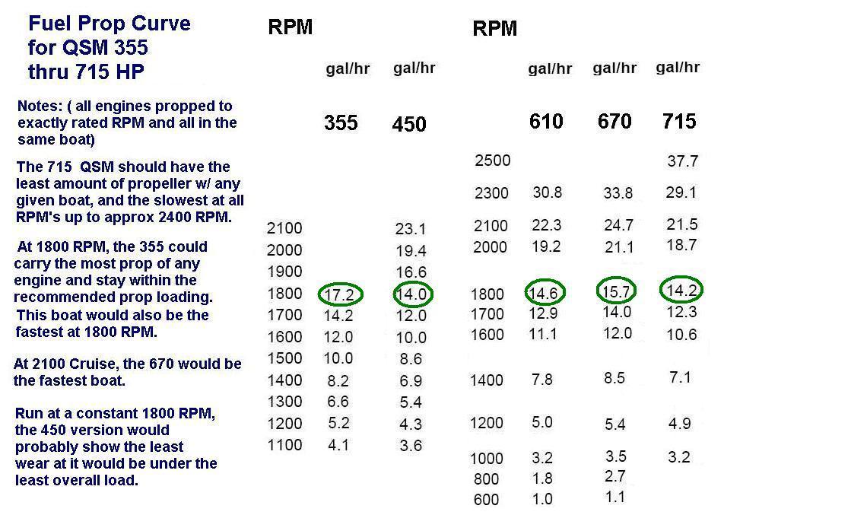 QSM11 Fuel Consumption at 1800 RPM