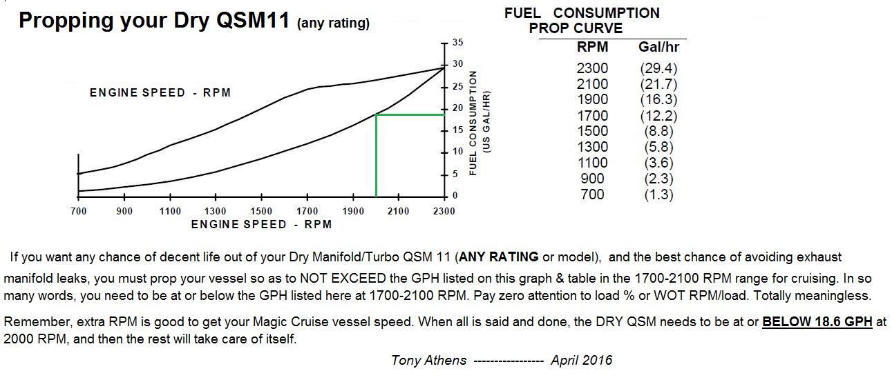 qsm-fuel-power-curve-plot-dry-manifold-turbo