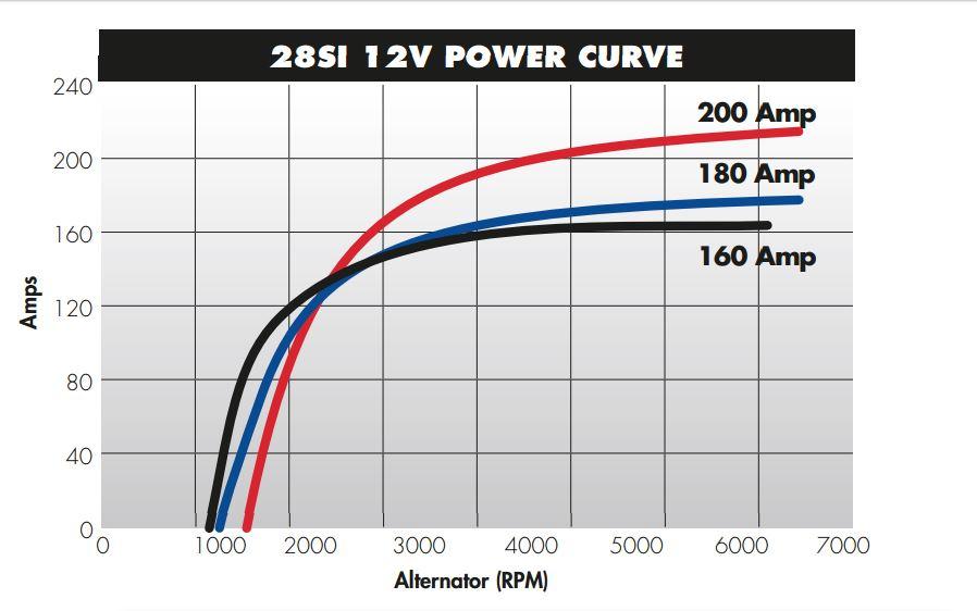 Popular Cummins Marine Delco Alternator Power Output