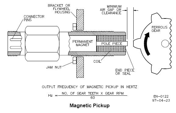 How To Install a Magnetic Pickup to Drive a Tachometer