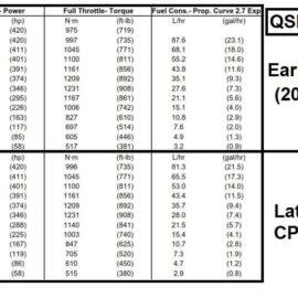 Cummins Marine QSB 5.9 420-425 CPL 8732 vs CPL 1860